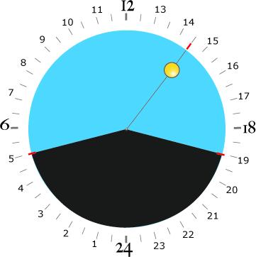 Watchdesign